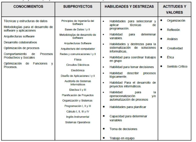 JEFATURA DEL PROGRAMA INGENIERÍA, ARQUITECTURA Y TECNOLOGÍA